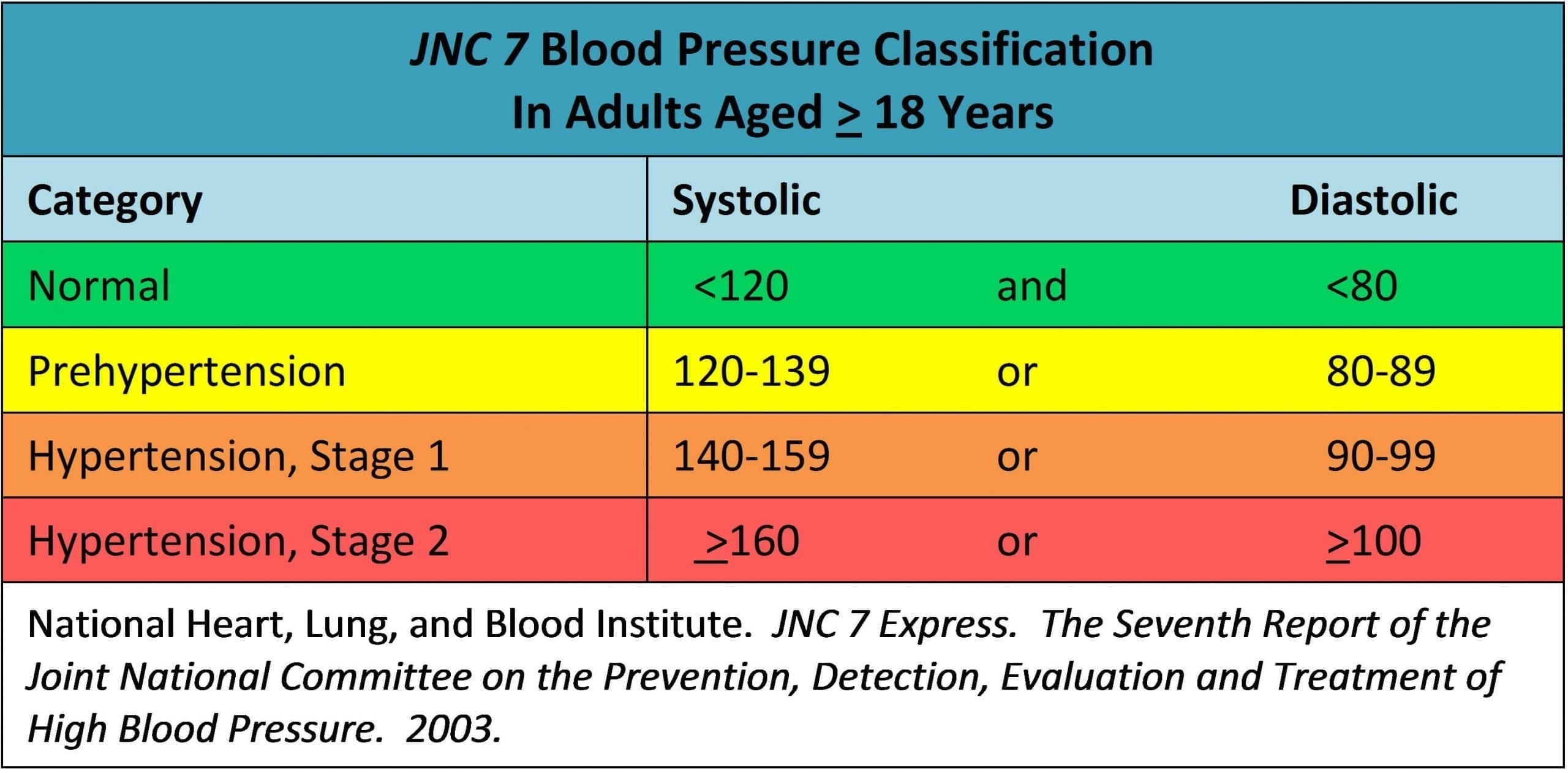 Blood Pressure Chart - Top 5 foods that help lower blood pressure