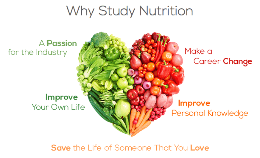 study of nutrition