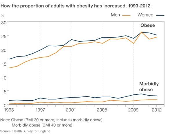 obesity rate comparison 1993-2012