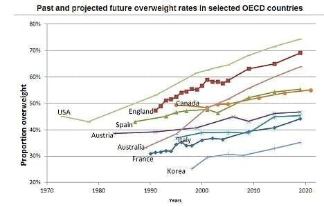 overweight rates