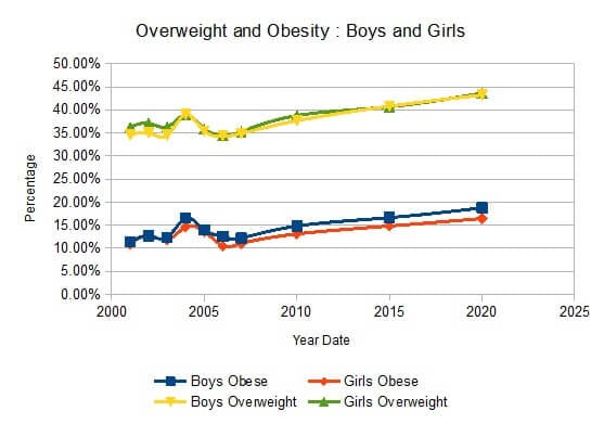overweight & obesity rates in boys & girls